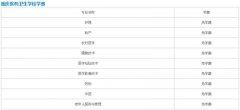 重庆医药卫生学校2021年学费,收费多少